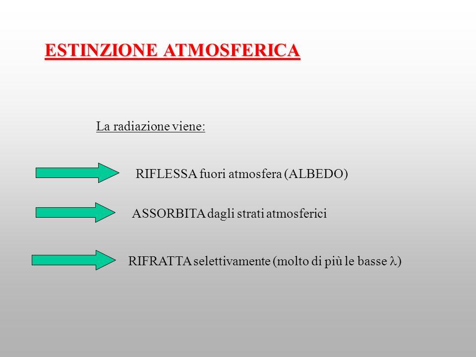 ESTINZIONE ATMOSFERICA La radiazione viene: ASSORBITA dagli strati atmosferici RIFRATTA selettivamente (molto di più le basse ) RIFLESSA fuori atmosfe