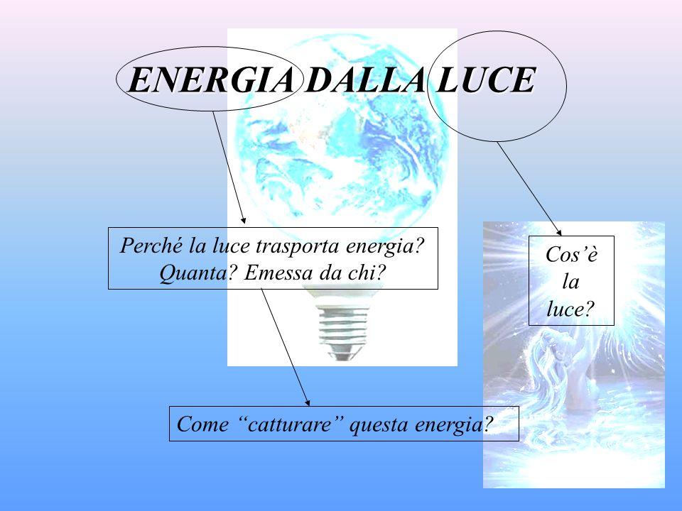 ENERGIA DALLA LUCE Cosè la luce? Perché la luce trasporta energia? Quanta? Emessa da chi? Come catturare questa energia?