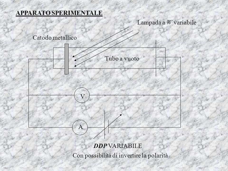 APPARATO SPERIMENTALE Lampada a W variabile Catodo metallico Tubo a vuoto V A DDP VARIABILE Con possibilità di invertire la polarità