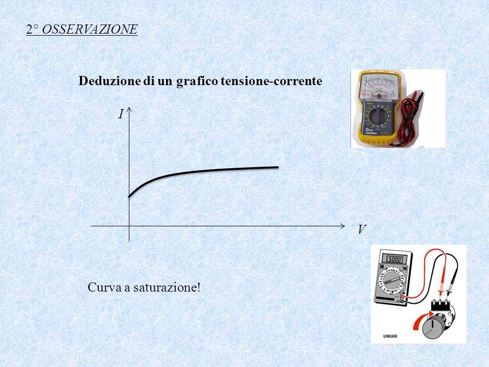 Deduzione di un grafico tensione-corrente I V Curva a saturazione! 2° OSSERVAZIONE