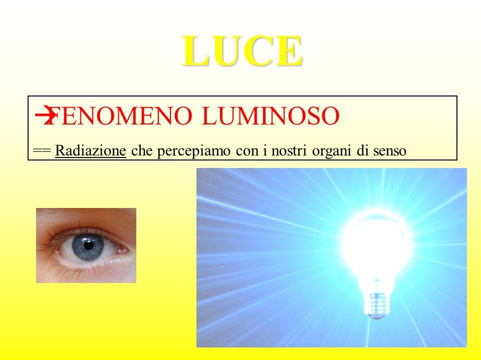 LUCE FENOMENO LUMINOSO == Radiazione che percepiamo con i nostri organi di senso