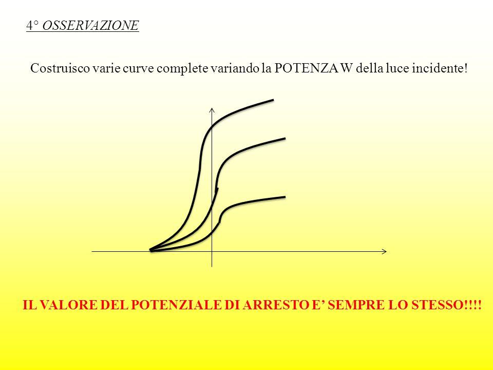 Costruisco varie curve complete variando la POTENZA W della luce incidente! IL VALORE DEL POTENZIALE DI ARRESTO E SEMPRE LO STESSO!!!! 4° OSSERVAZIONE