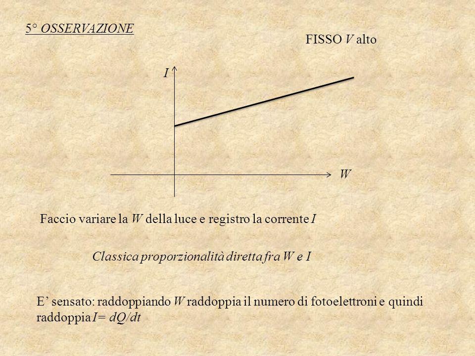 FISSO V alto Faccio variare la W della luce e registro la corrente I Classica proporzionalità diretta fra W e I W I E sensato: raddoppiando W raddoppi