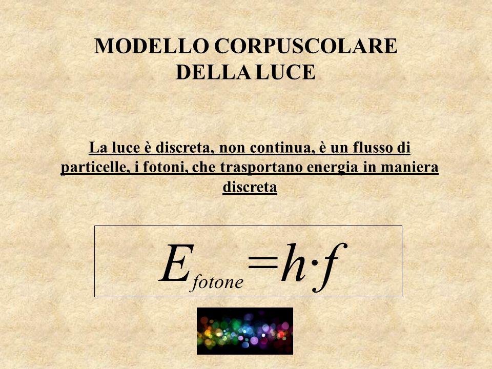 MODELLO CORPUSCOLARE DELLA LUCE La luce è discreta, non continua, è un flusso di particelle, i fotoni, che trasportano energia in maniera discreta E f