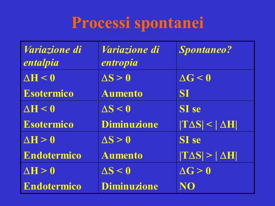 Processi spontanei Variazione di entalpia Variazione di entropia Spontaneo.