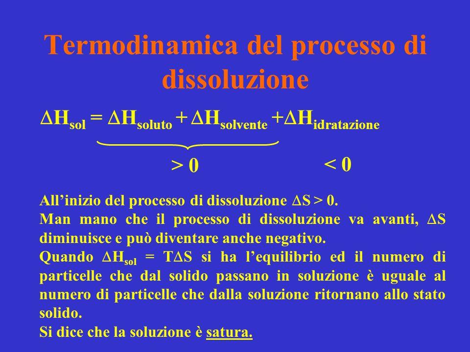 Termodinamica del processo di dissoluzione H sol = H soluto + H solvente + H idratazione > 0 < 0 Allinizio del processo di dissoluzione S > 0.