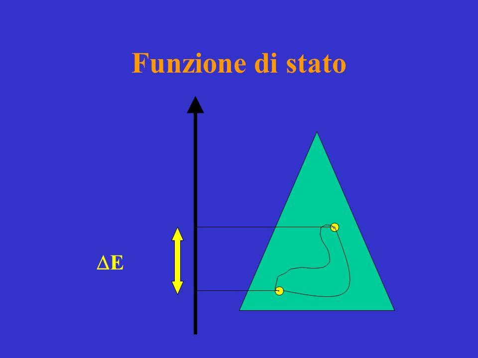 Lentalpia La funzione di stato che ci permette di seguire il calore scambiato a pressione costante è lentalpia, H: H = Q p La variazione di entalpia uguaglia il calore ceduto o assorbito a P costante.
