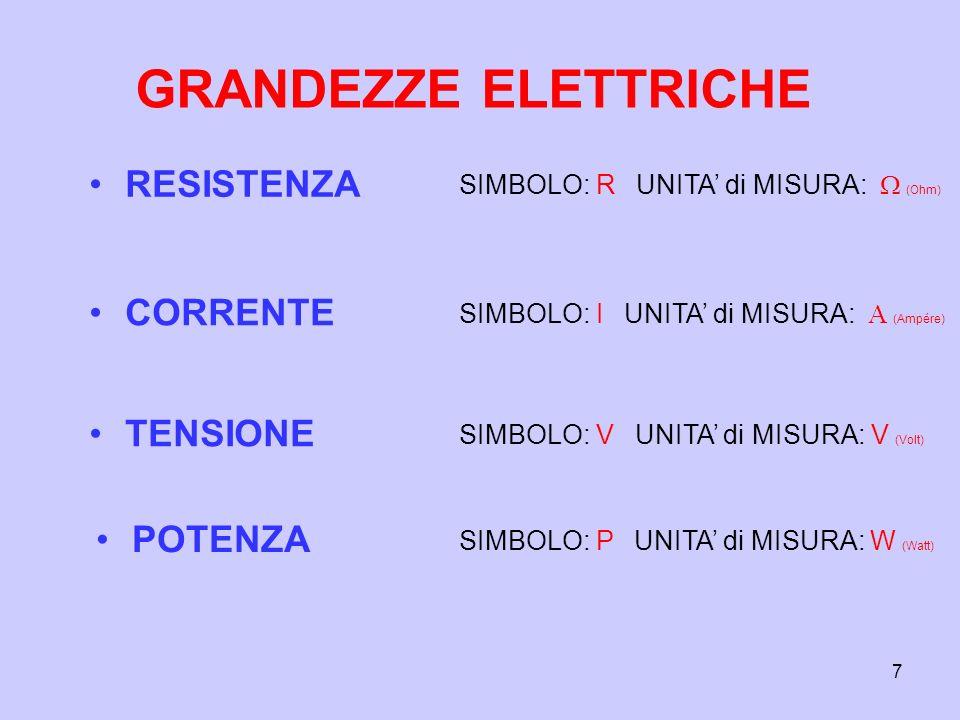 7 GRANDEZZE ELETTRICHE RESISTENZA SIMBOLO: R UNITA di MISURA: (Ohm) CORRENTE SIMBOLO: I UNITA di MISURA: (Ampére) TENSIONE SIMBOLO: V UNITA di MISURA: