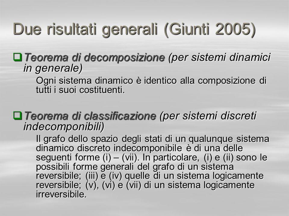 Due risultati generali (Giunti 2005) Teorema di decomposizione (per sistemi dinamici in generale) Teorema di decomposizione (per sistemi dinamici in g