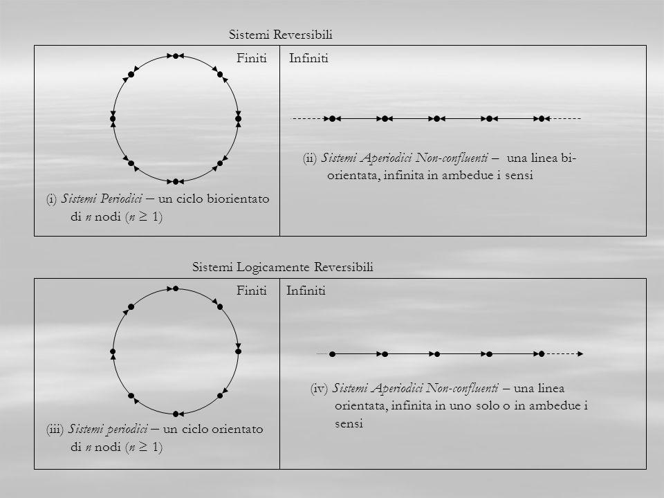 Sistemi Reversibili Sistemi Logicamente Reversibili (i) Sistemi Periodici – un ciclo biorientato di n nodi (n 1) (ii) Sistemi Aperiodici Non-confluen