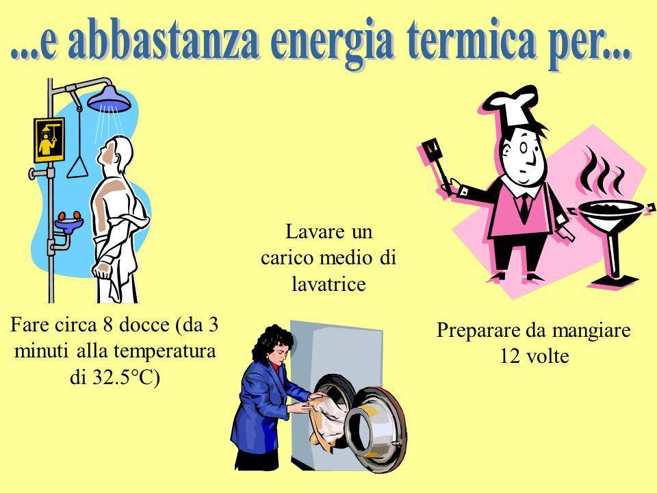 Fare circa 8 docce (da 3 minuti alla temperatura di 32.5°C) Preparare da mangiare 12 volte Lavare un carico medio di lavatrice