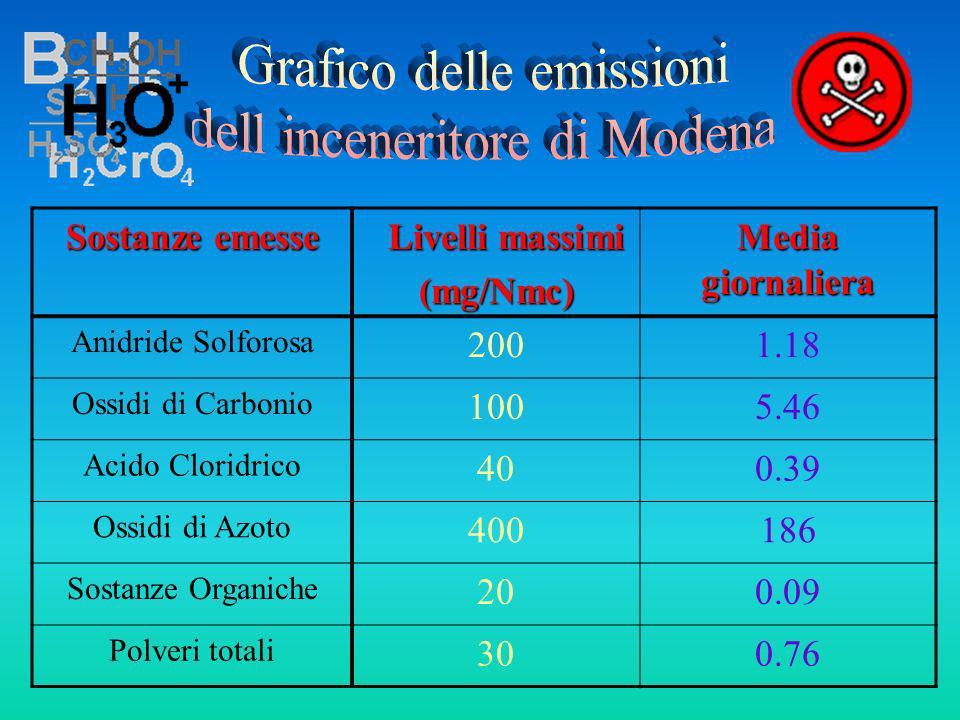 Sostanze emesse Livelli massimi Livelli massimi(mg/Nmc) Media giornaliera Anidride Solforosa 2001.18 Ossidi di Carbonio 1005.46 Acido Cloridrico 400.3