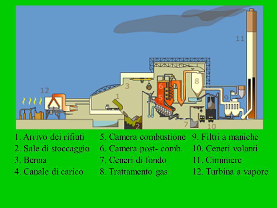 1. Arrivo dei rifiuti 2. Sale di stoccaggio 3. Benna 4. Canale di carico 5. Camera combustione 6. Camera post- comb. 7. Ceneri di fondo 8. Trattamento
