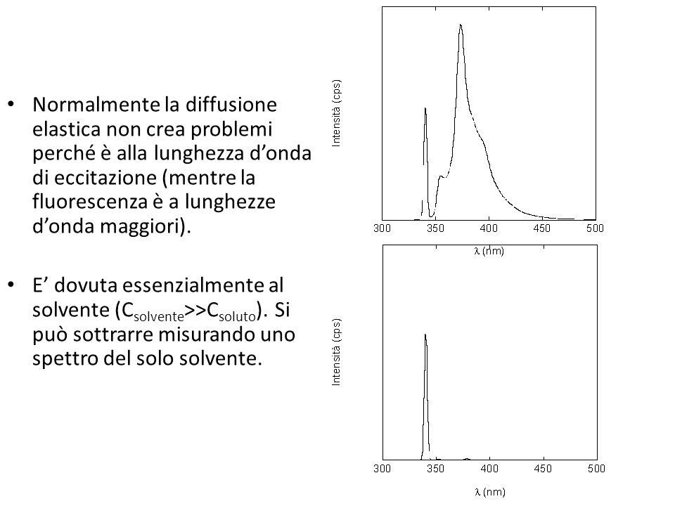 Normalmente la diffusione elastica non crea problemi perché è alla lunghezza donda di eccitazione (mentre la fluorescenza è a lunghezze donda maggiori