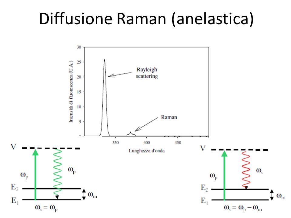 Diffusione Raman (anelastica)