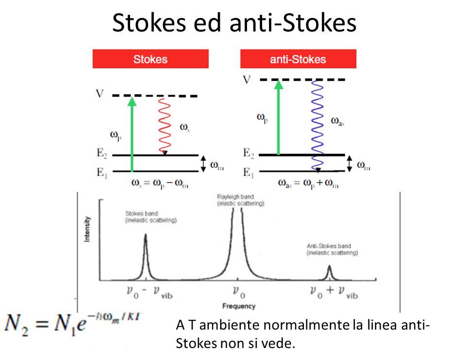 Stokes ed anti-Stokes A T ambiente normalmente la linea anti- Stokes non si vede.