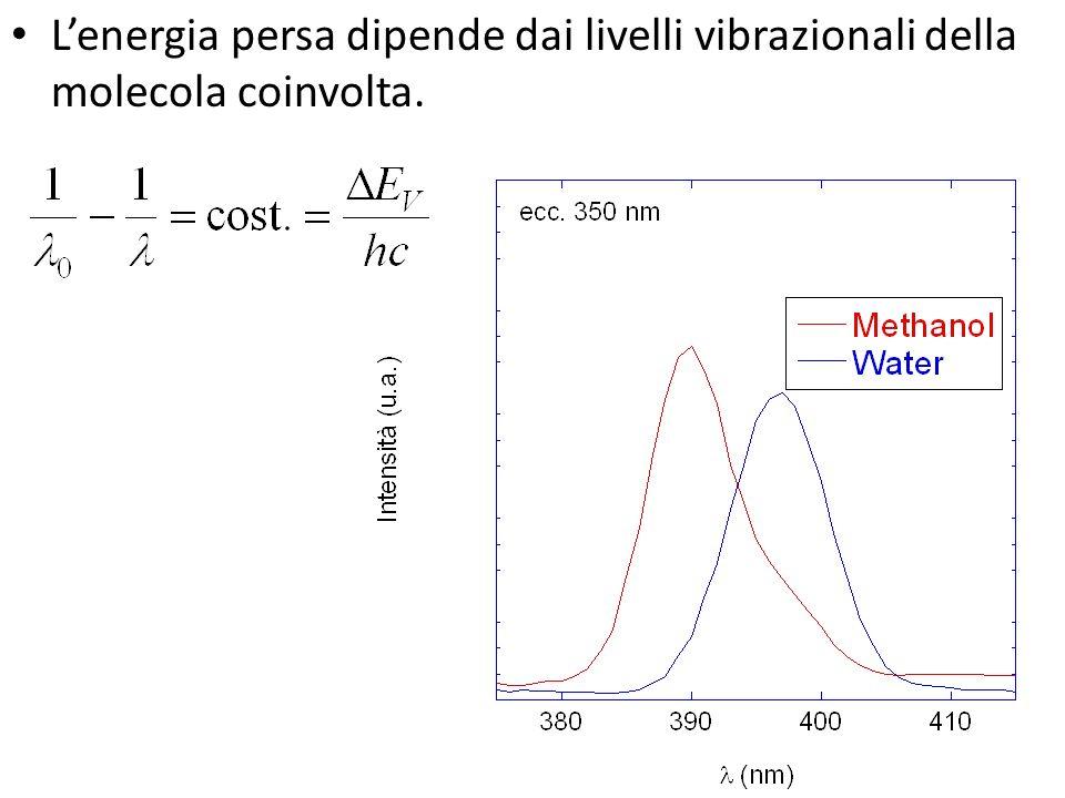 Lenergia persa dipende dai livelli vibrazionali della molecola coinvolta.