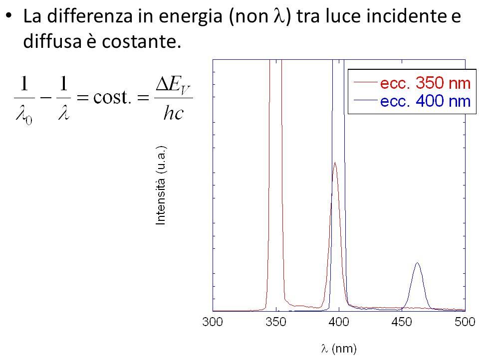La differenza in energia (non ) tra luce incidente e diffusa è costante.