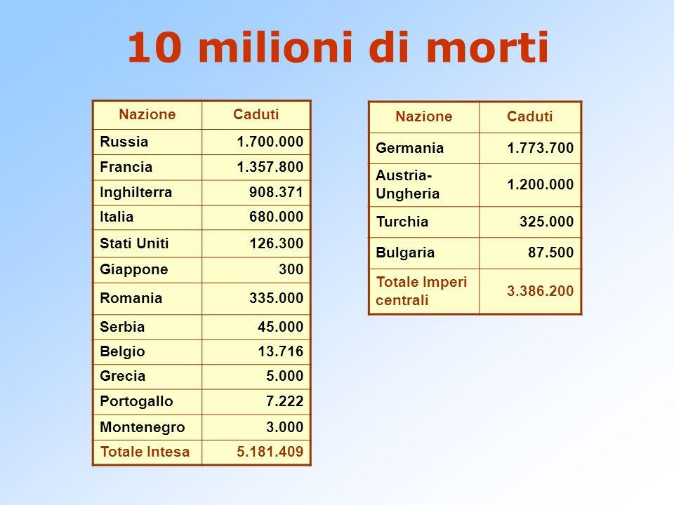 NazioneCaduti Russia1.700.000 Francia1.357.800 Inghilterra908.371 Italia680.000 Stati Uniti126.300 Giappone300 Romania335.000 Serbia45.000 Belgio13.71