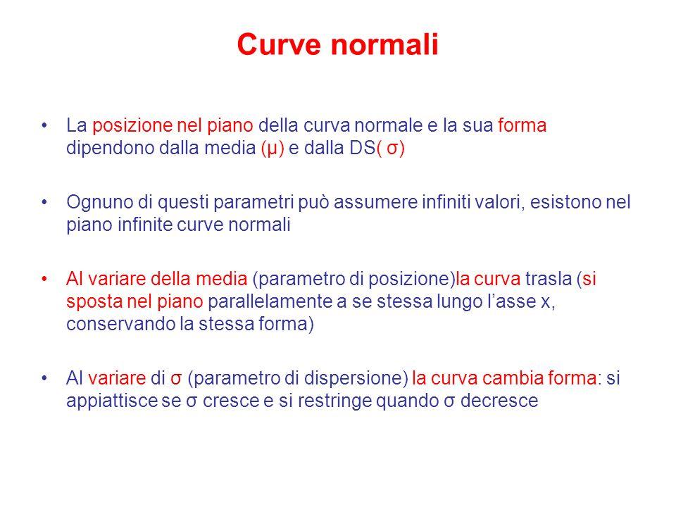Curve normali La posizione nel piano della curva normale e la sua forma dipendono dalla media (μ) e dalla DS( σ) Ognuno di questi parametri può assume