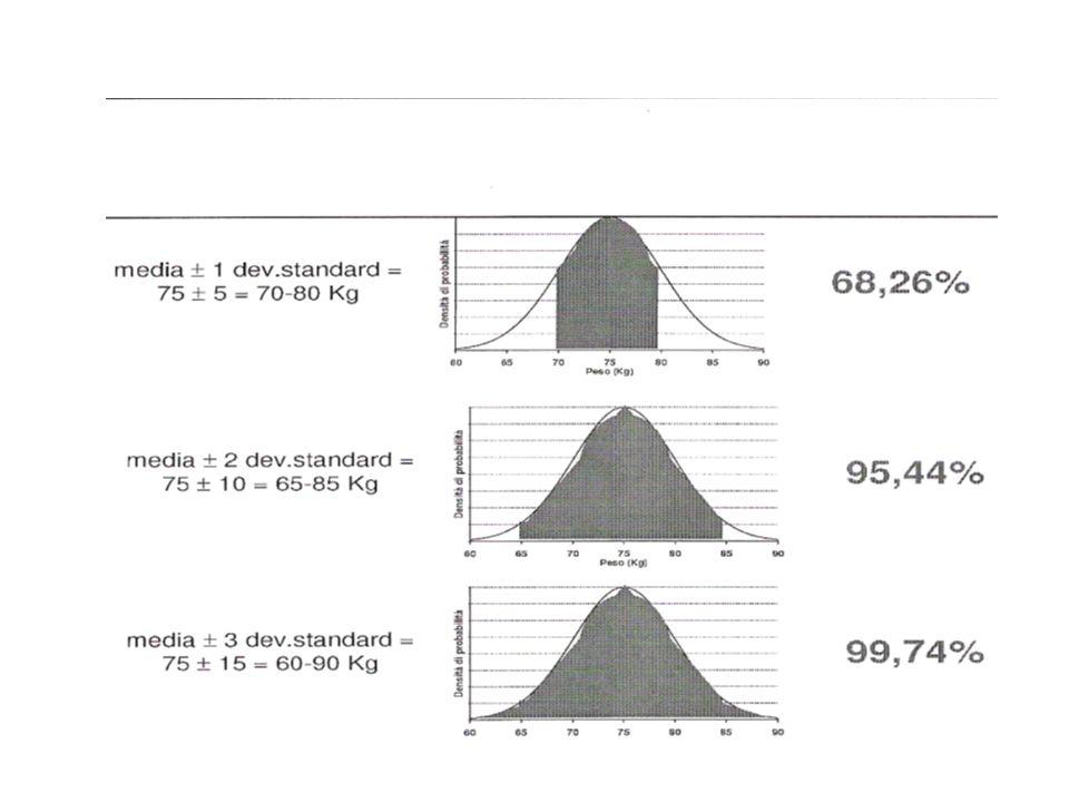 Importanza della deviazione standard Se le osservazioni seguono una distribuzione normale lintervallo compreso tra (x 1 DS) include circa il 68% delle osservazioni (x 2 DS) include circa il 95% delle osservazioni (x 3 DS) include circa il 99% delle osservazioni σ è uno dei due parametri ( con x /μ) che caratterizza la distribuzione normale (Gaussiana)