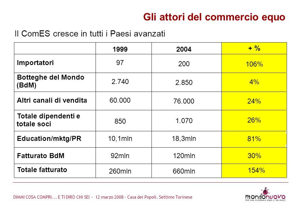 Il ComES cresce in tutti i Paesi avanzati Gli attori del commercio equo 660mln260mln Totale fatturato 30%120mln92mlnFatturato BdM 81% 18,3mln10,1mlnEd