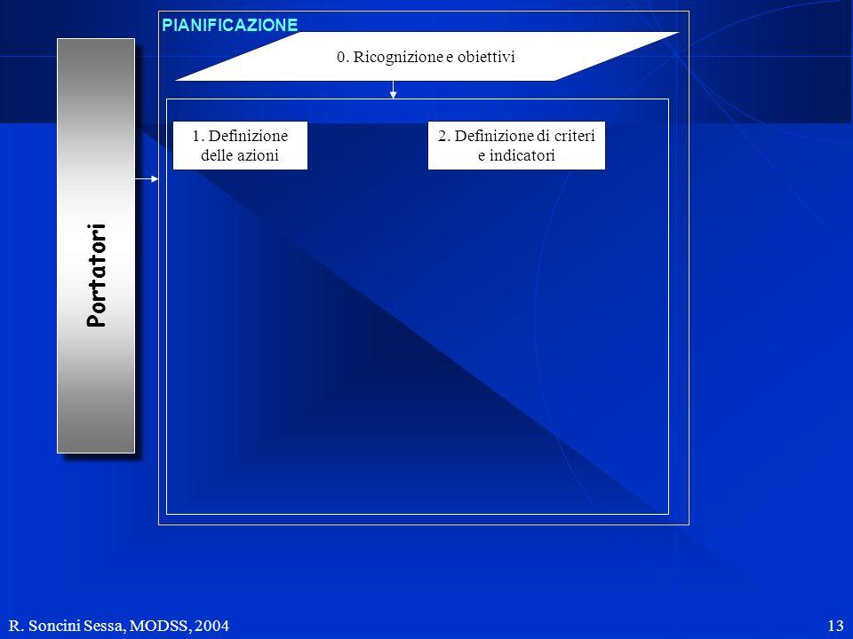 R. Soncini Sessa, MODSS, 2004 13 Portatori 1. Definizione delle azioni 2. Definizione di criteri e indicatori 0. Ricognizione e obiettivi PIANIFICAZIO