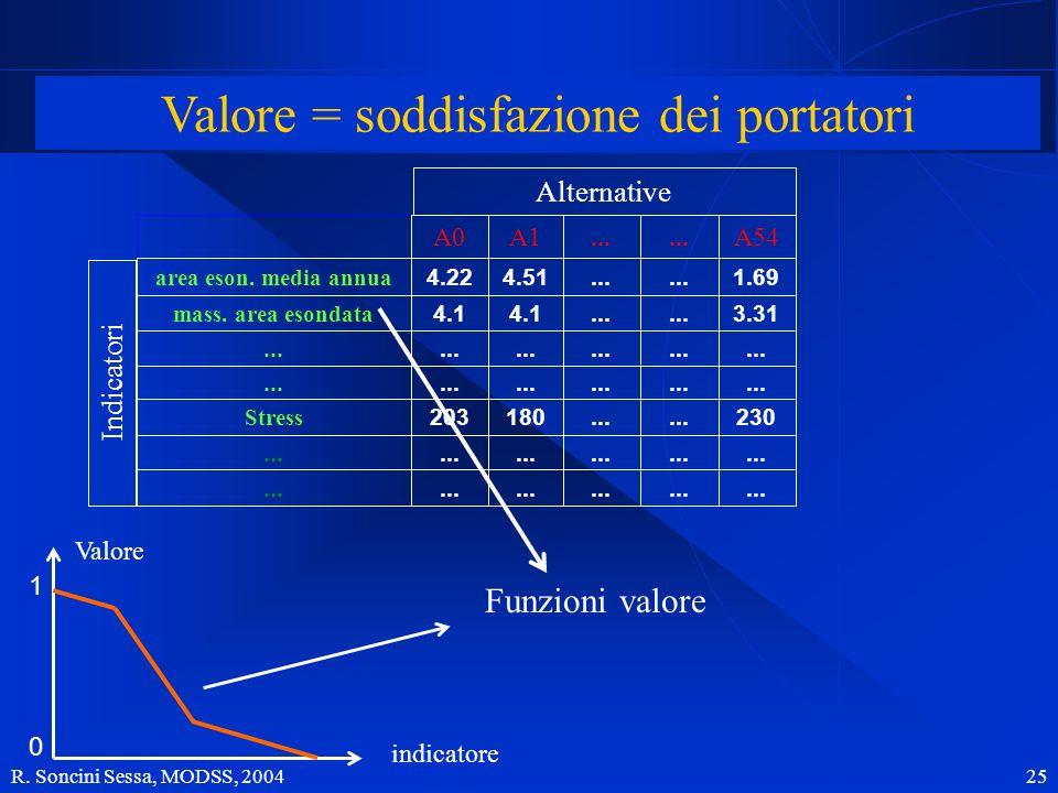 R. Soncini Sessa, MODSS, 2004 25 Matrice degli impatti 1.69... 4.514.22 area eson. media annua 3.31... 4.1 mass. area esondata... 230... 180203 Stress