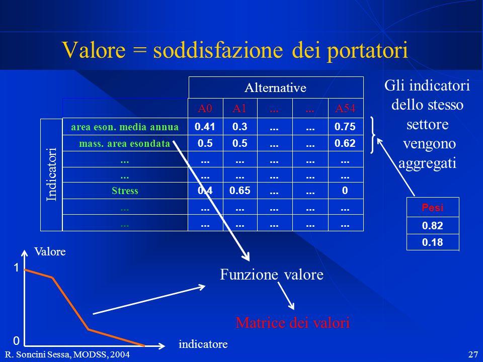 R. Soncini Sessa, MODSS, 2004 27 Valore = soddisfazione dei portatori 1.69... 4.514.22 area eson. media annua 3.31... 4.1 mass. area esondata... 230..