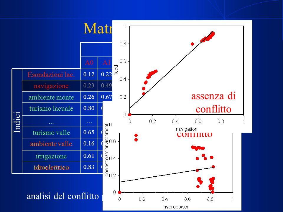 R. Soncini Sessa, MODSS, 2004 28 eliminazione delle alternative dominate Matrice dei valori 0.150.070.010.850.16 ambiente valle 0.790.670.660.990.65 t