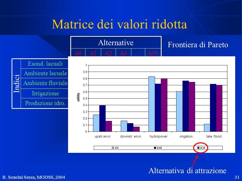 R. Soncini Sessa, MODSS, 2004 31 0.150.070.010.850.16 Ambiente fluviale Produzione idro. Irrigazione Ambiente lacuale Esond. lacuali 0.700.800.660.150