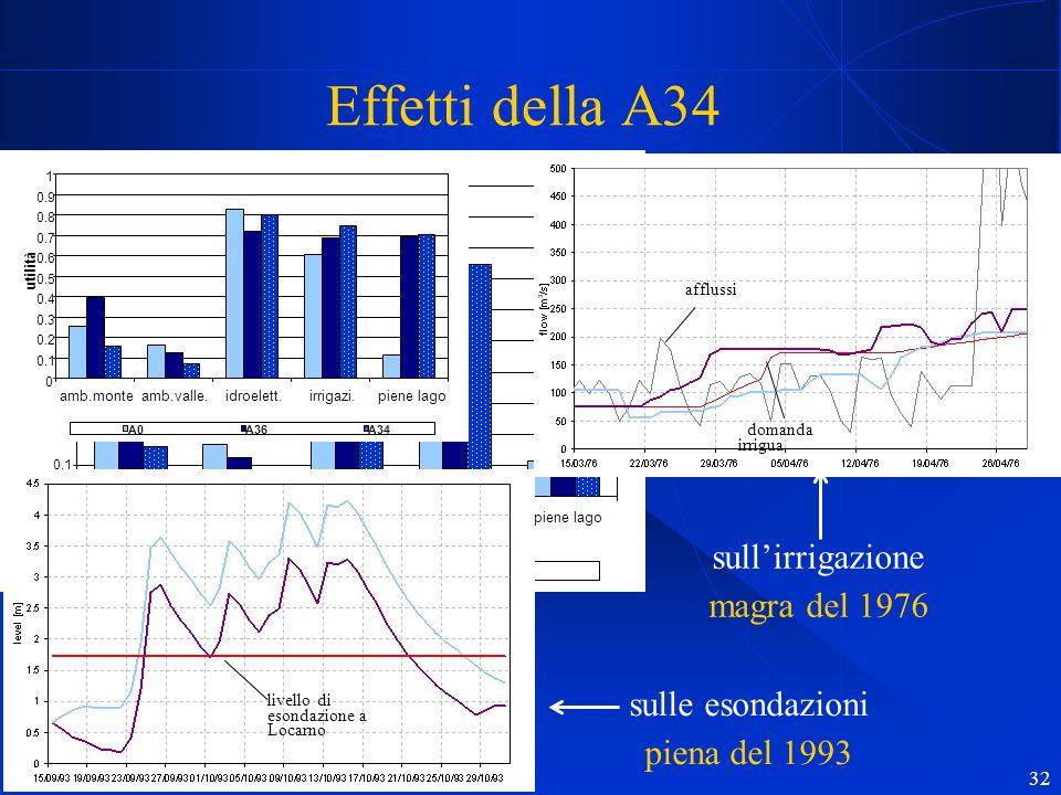 R. Soncini Sessa, MODSS, 2004 32 0 0.1 0.2 0.3 0.4 0.5 0.6 0.7 0.8 0.9 1 ambiente monteambiente valle.idroelettricoirrigazionepiene lago utilità A0A36