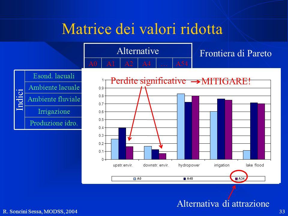 R. Soncini Sessa, MODSS, 2004 33 0.150.070.010.850.16 Ambiente fluviale Produzione idro. Irrigazione Ambiente lacuale Esond. lacuali 0.700.800.660.150