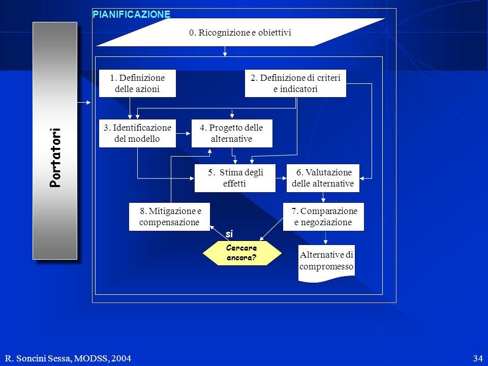 R. Soncini Sessa, MODSS, 2004 34 Portatori 0. Ricognizione e obiettivi 1. Definizione delle azioni 2. Definizione di criteri e indicatori 3. Identific