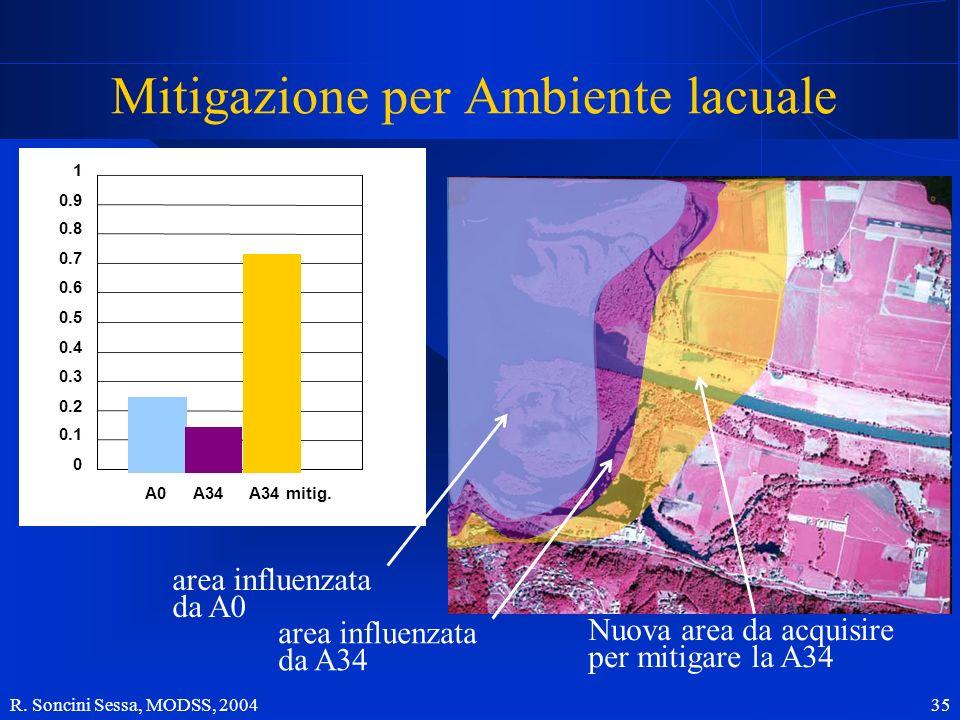 R. Soncini Sessa, MODSS, 2004 35 0 0.1 0.2 0.3 0.4 0.6 0.7 0.8 0.9 1 utility 0.5 Mitigazione per Ambiente lacuale A0 Nuova area da acquisire per mitig