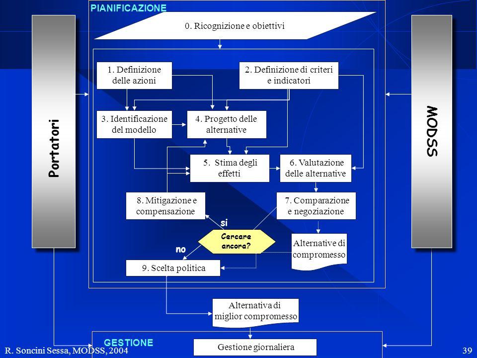 R. Soncini Sessa, MODSS, 2004 39 Portatori 0. Ricognizione e obiettivi 1. Definizione delle azioni 2. Definizione di criteri e indicatori 3. Identific