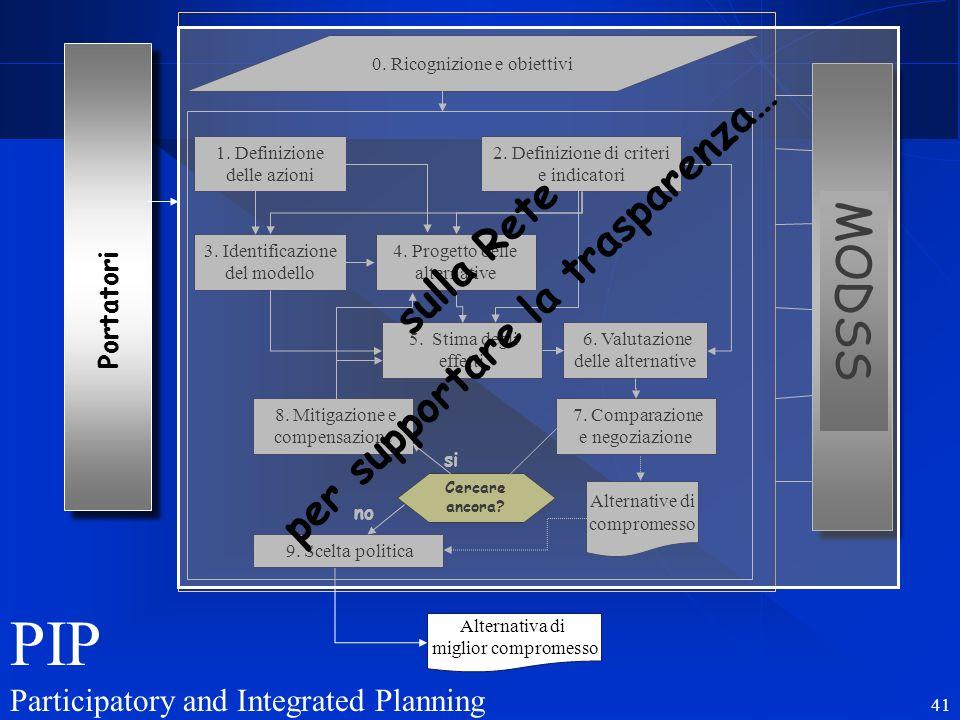 R. Soncini Sessa, MODSS, 2004 41 Portatori 0. Ricognizione e obiettivi 1. Definizione delle azioni 2. Definizione di criteri e indicatori 3. Identific