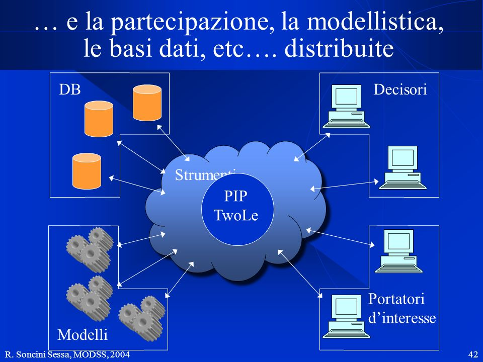 R. Soncini Sessa, MODSS, 2004 42 Strumenti PIP TwoLe DB Modelli Portatori dinteresse Decisori … e la partecipazione, la modellistica, le basi dati, et
