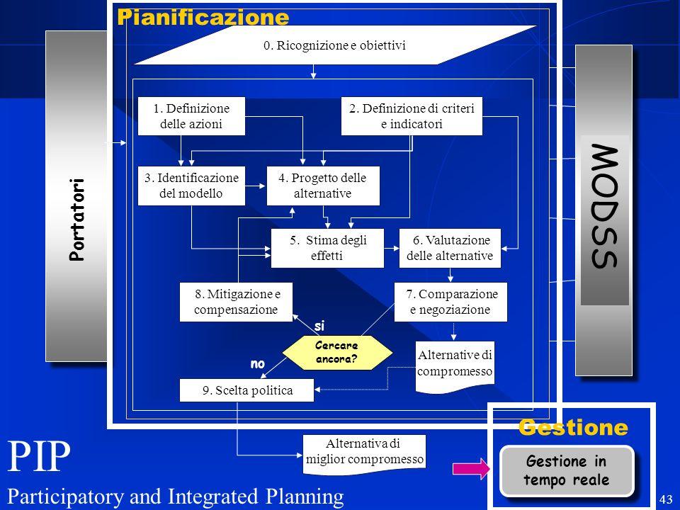 R. Soncini Sessa, MODSS, 2004 43 Portatori 0. Ricognizione e obiettivi 1. Definizione delle azioni 2. Definizione di criteri e indicatori 3. Identific