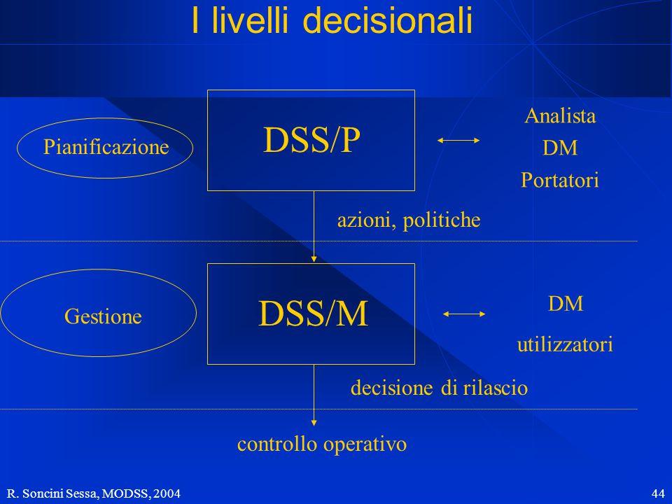 R. Soncini Sessa, MODSS, 2004 44 Pianificazione Gestione Analista DM Portatori DM utilizzatori controllo operativo azioni, politiche decisione di rila