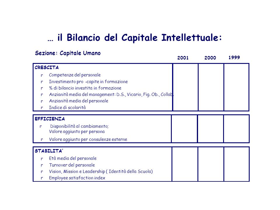 … il Bilancio del Capitale Intellettuale: Sezione: Capitale Organizzativo 200120001999 CRESCITA - Numero di nuovi progetti - % di fatturato derivante