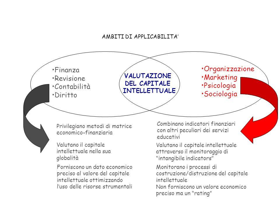 Gli intangibles e le dinamiche della creazione di valore Adattamento curato da Felice Manzone.