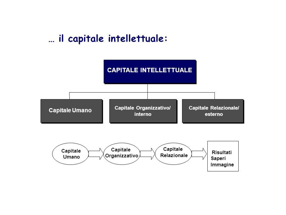 … il capitale intellettuale: CAPITALE INTELLETTUALE Capitale Umano Capitale Organizzativo/ interno Capitale Umano Capitale Organizzativo Capitale Relazionale Risultati Saperi Immagine Capitale Relazionale/ esterno