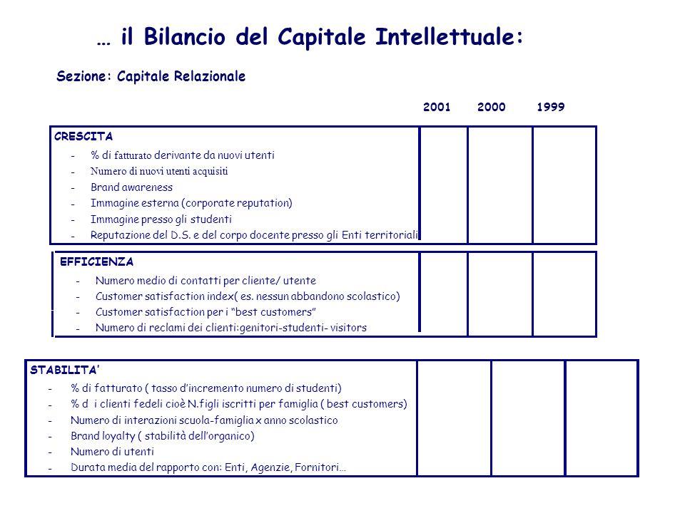 … il capitale intellettuale: CAPITALE INTELLETTUALE Capitale Umano Capitale Organizzativo/ interno Capitale Umano Capitale Organizzativo Capitale Rela