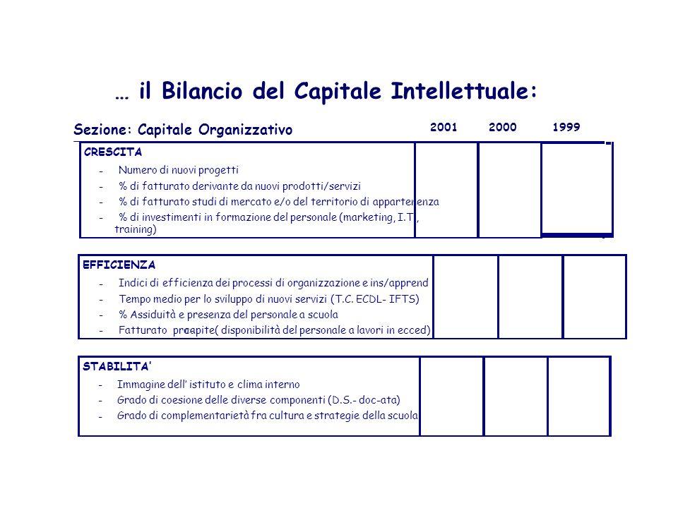Sezione: Capitale Relazionale … il Bilancio del Capitale Intellettuale: 200120001999 CRESCITA - % di fatturato derivante da nuovi utenti - Numero di n