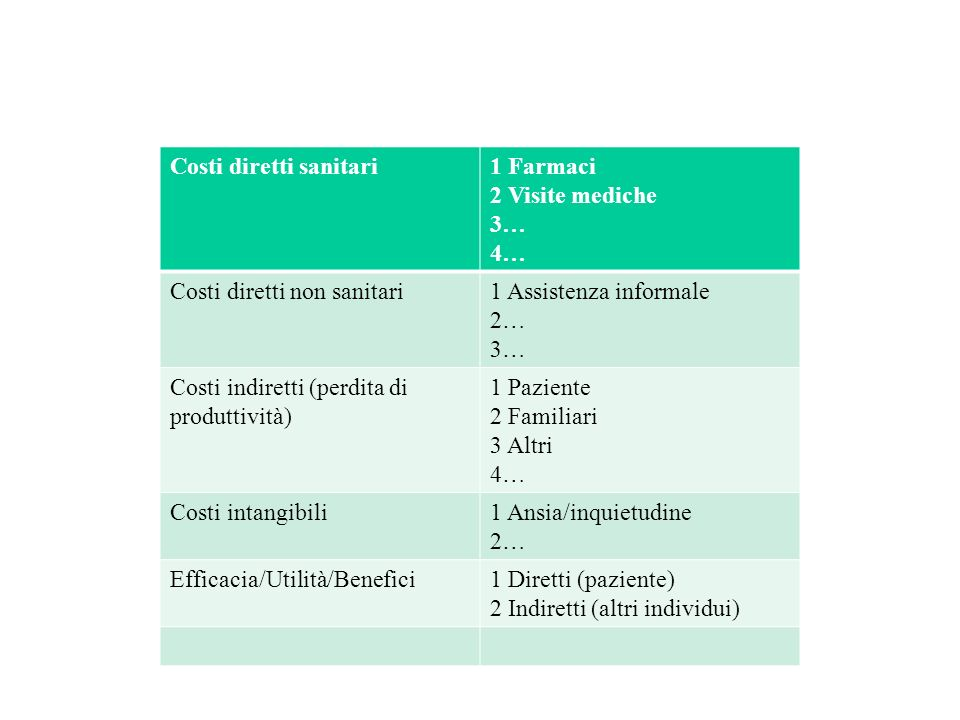 Costi diretti sanitari1 Farmaci 2 Visite mediche 3… 4… Costi diretti non sanitari1 Assistenza informale 2… 3… Costi indiretti (perdita di produttività