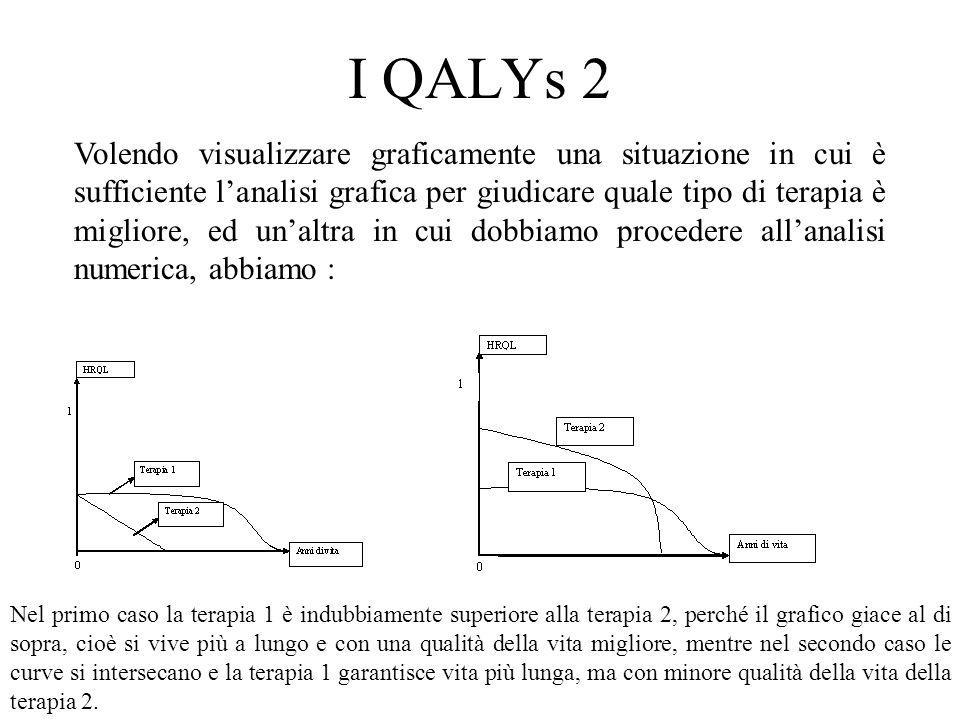 I QALYs 2 Volendo visualizzare graficamente una situazione in cui è sufficiente lanalisi grafica per giudicare quale tipo di terapia è migliore, ed un