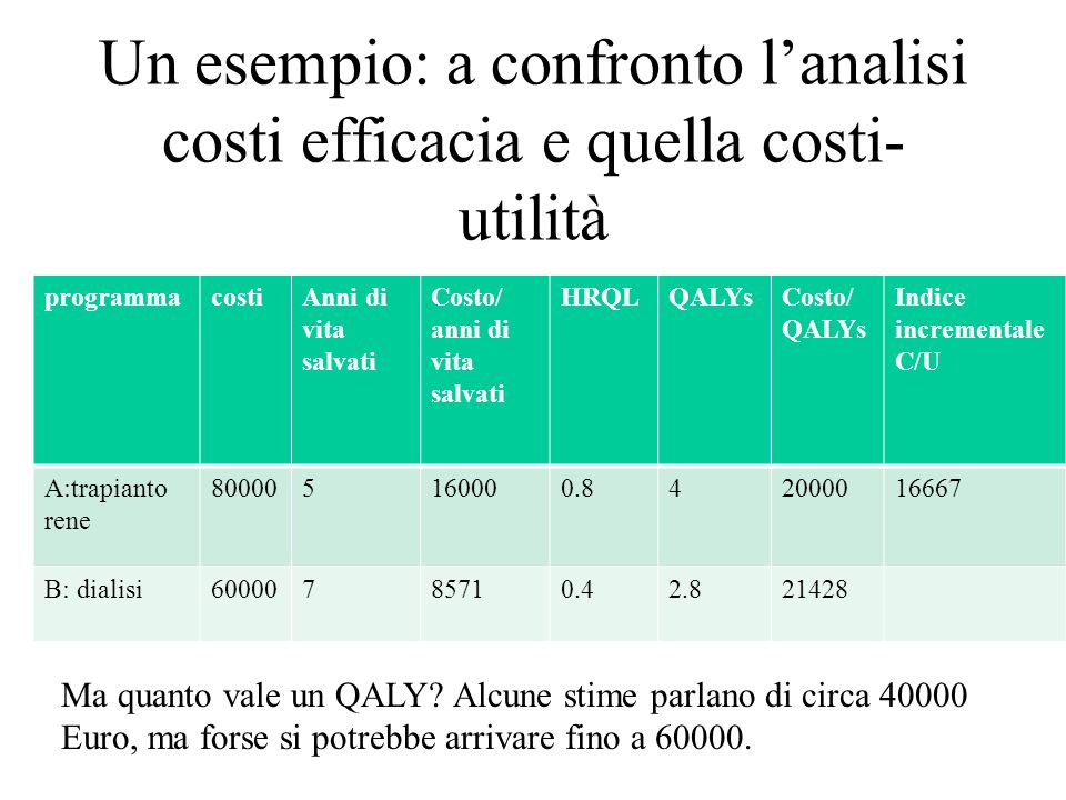 Un esempio: a confronto lanalisi costi efficacia e quella costi- utilità programmacostiAnni di vita salvati Costo/ anni di vita salvati HRQLQALYsCosto