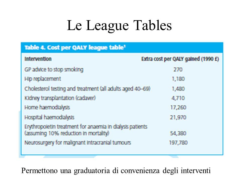 Le League Tables Permettono una graduatoria di convenienza degli interventi
