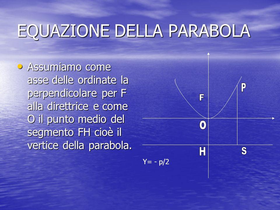 EQUAZIONE DELLA PARABOLA Assumiamo come asse delle ordinate la perpendicolare per F alla direttrice e come O il punto medio del segmento FH cioè il ve